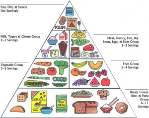 Outdated food pyramid